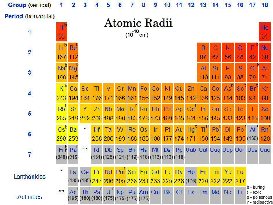 Ionic radii periodic trends urtaz Choice Image